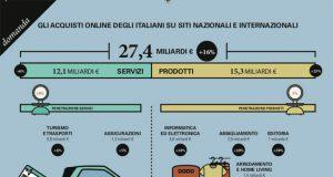 In Italia l'e-commerce B2c a +16%