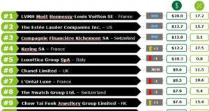 Chi sono le top 100 del lusso?