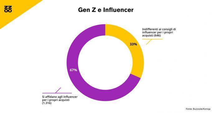 Gen Z: gli influencer impattano sugli acquisti