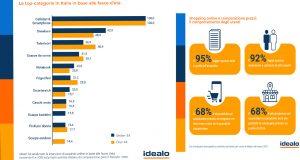 L'identikit dell'acquirente digital